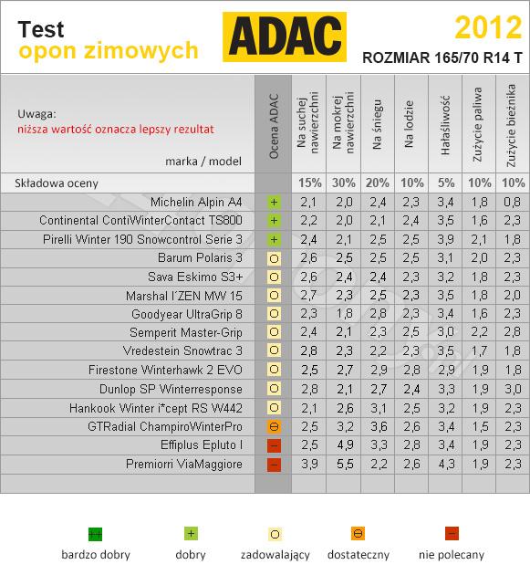 ADAC. Test opon zimowych w rozmiarze 165/70R14 T.
