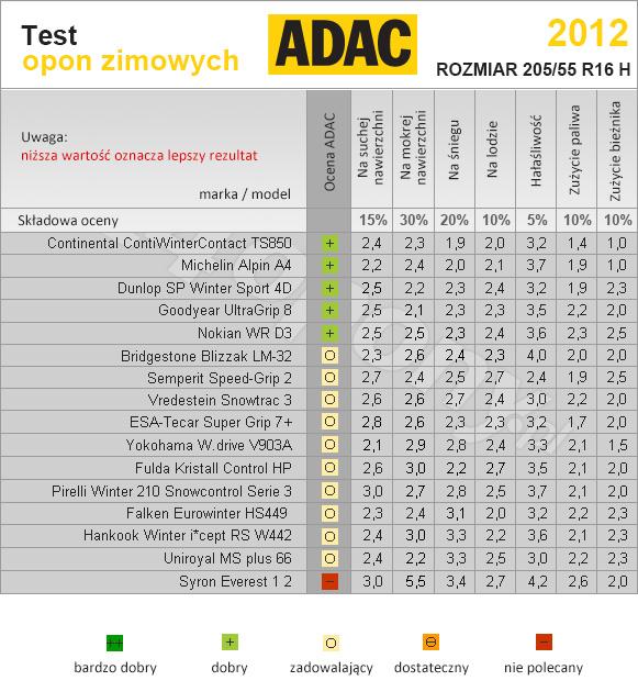 ADAC. Test opon zimowych w rozmiarze 205/55r16 H.