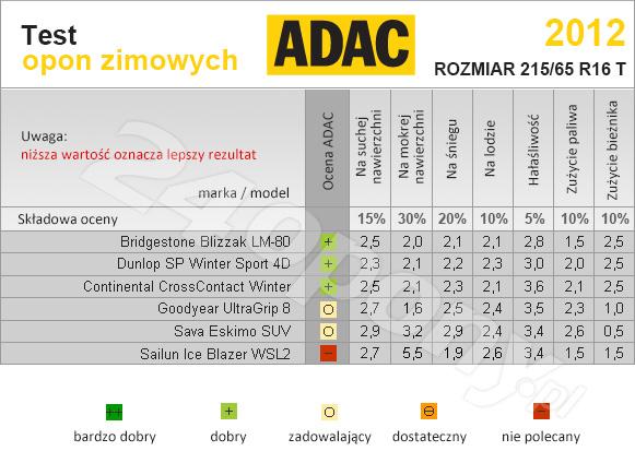 ADAC. Test opon zimowych w rozmiarze 215/65r16 T.