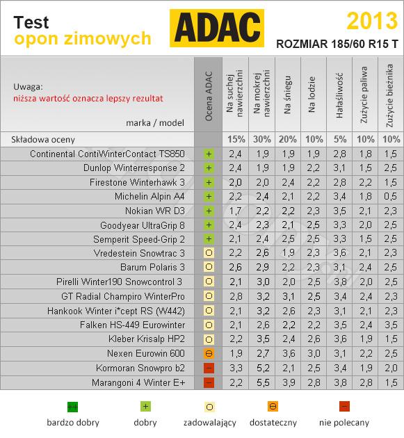 Adac Test Opon Zimowych 20132014 24oponypl