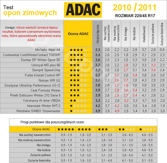 Opony Zimowe 185 65 R15 Test