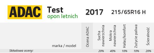 Adac Testy Opon Letnich 2017 W Rozmiarach 21565r16 H I 19565r15 V