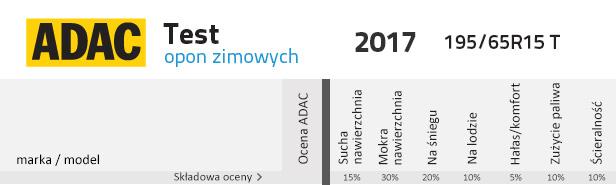 Adac Testy Opon Zimowych 2017 W Rozmiarach 19565r15 T I 21565r16