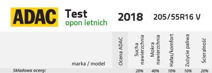 Testy Opon Letnich Adac 2018 24oponypl